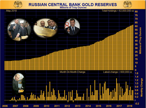 russian central bank gold reserves july 2018