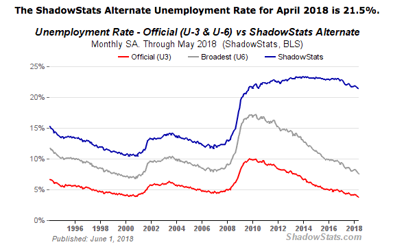 shadowstats unemployment 2018 06