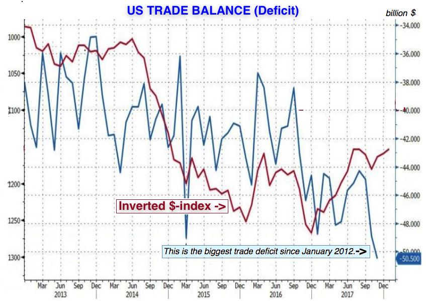 us trade deficit 2018 01 05