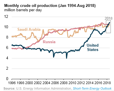 world oil production 2018 09 15