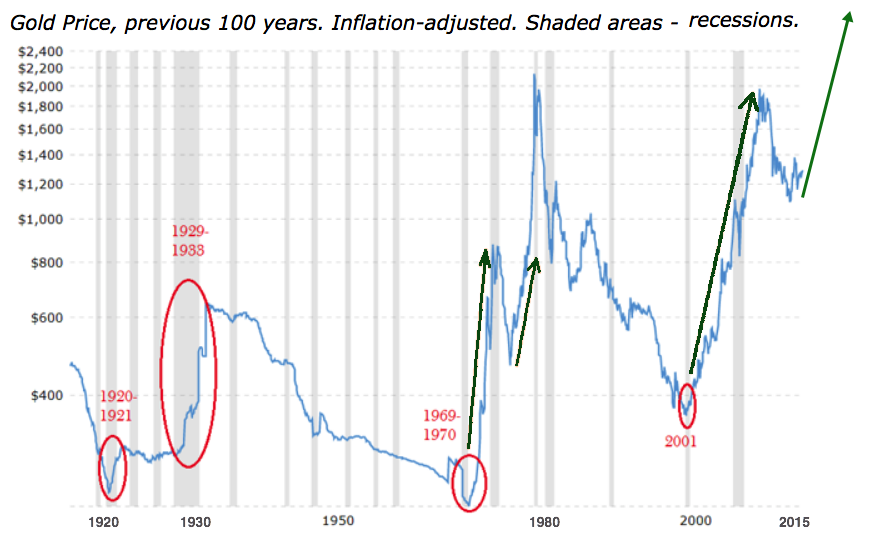 100 YEAR INFLATION ADJUSTED GOLD