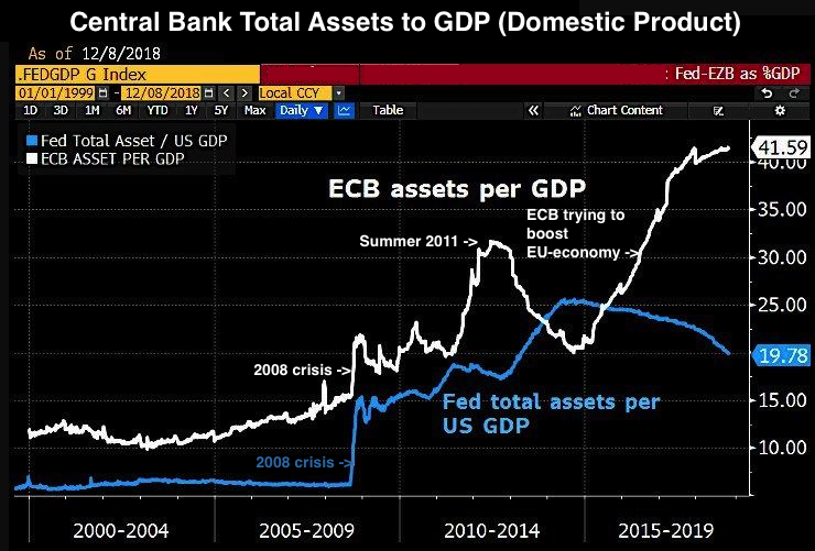 ECB and FED assets per GDP 2018