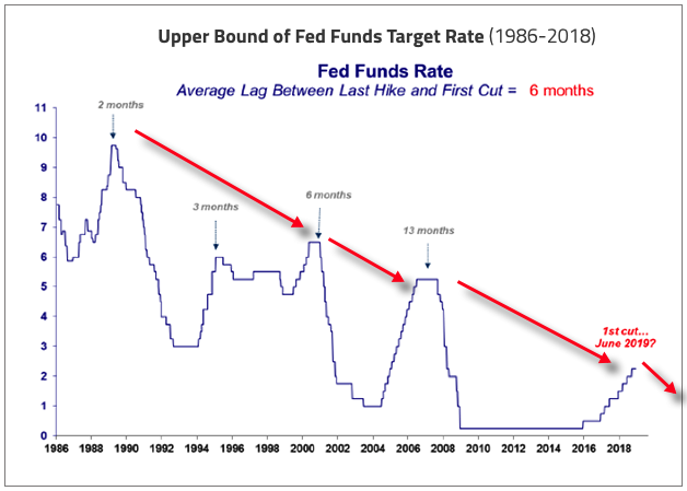 FED funds LT