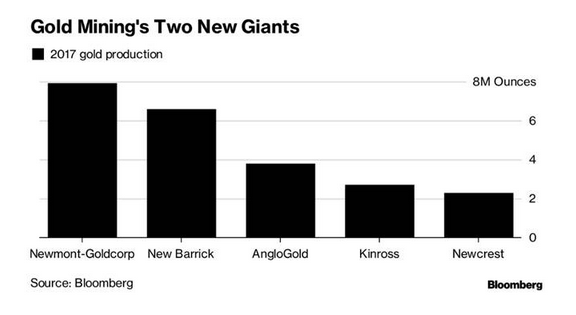 Gold mining giants 2019