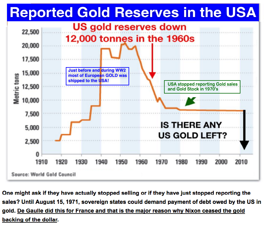 Reported USA gold reserves 2019