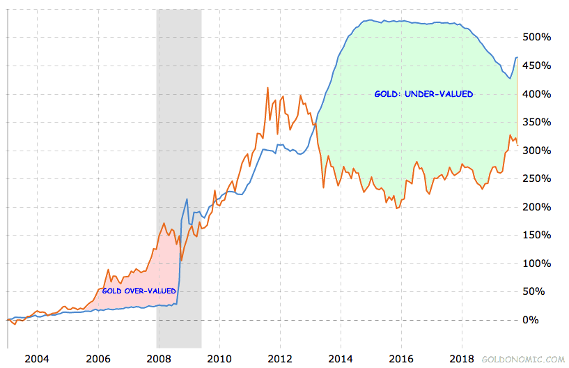 fed balance sheet vs. gold price 2019