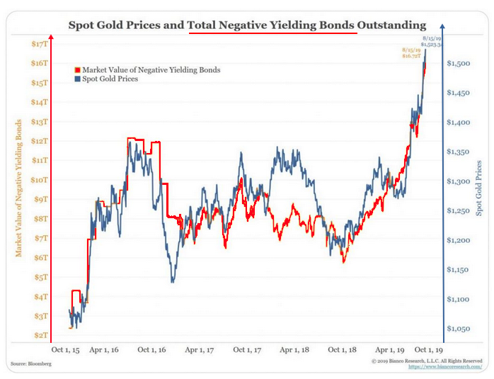 gold and negative bonds2019 08 16