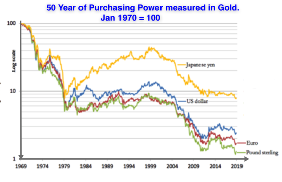 purchasing power in gold jan 2020