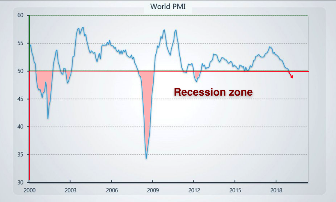 recession zone july 2019