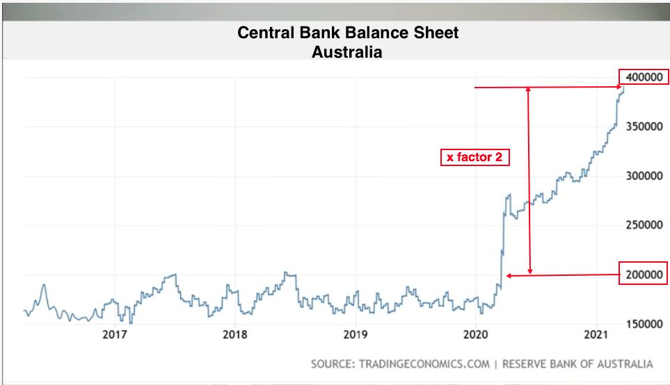 Aussie central bk balance 2021 04 08