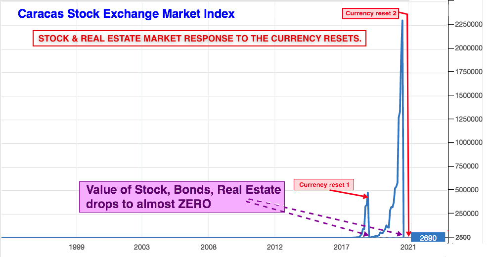 Caracas stock market long term