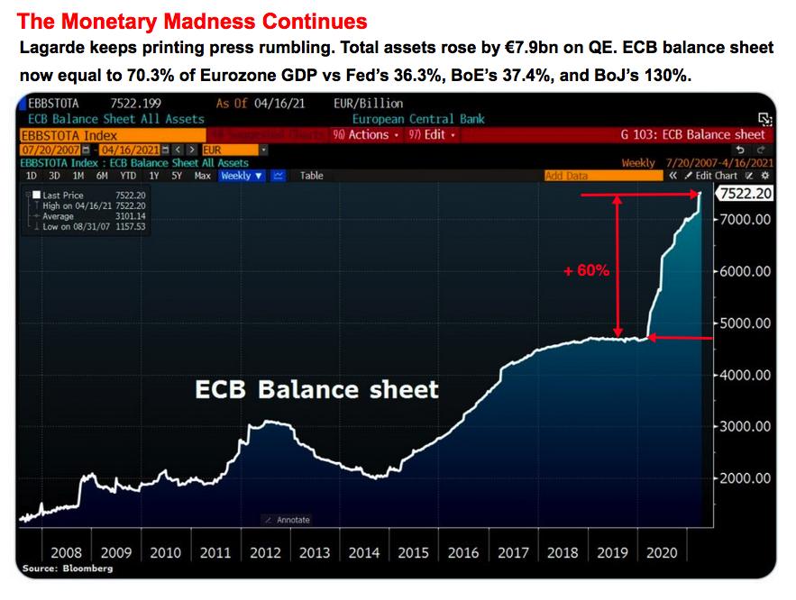 ECB balance sheet 2008 2021
