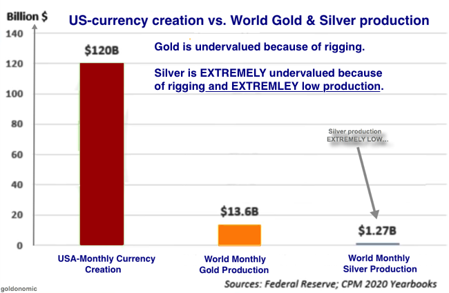 currencies vs. physical gold silver 2020