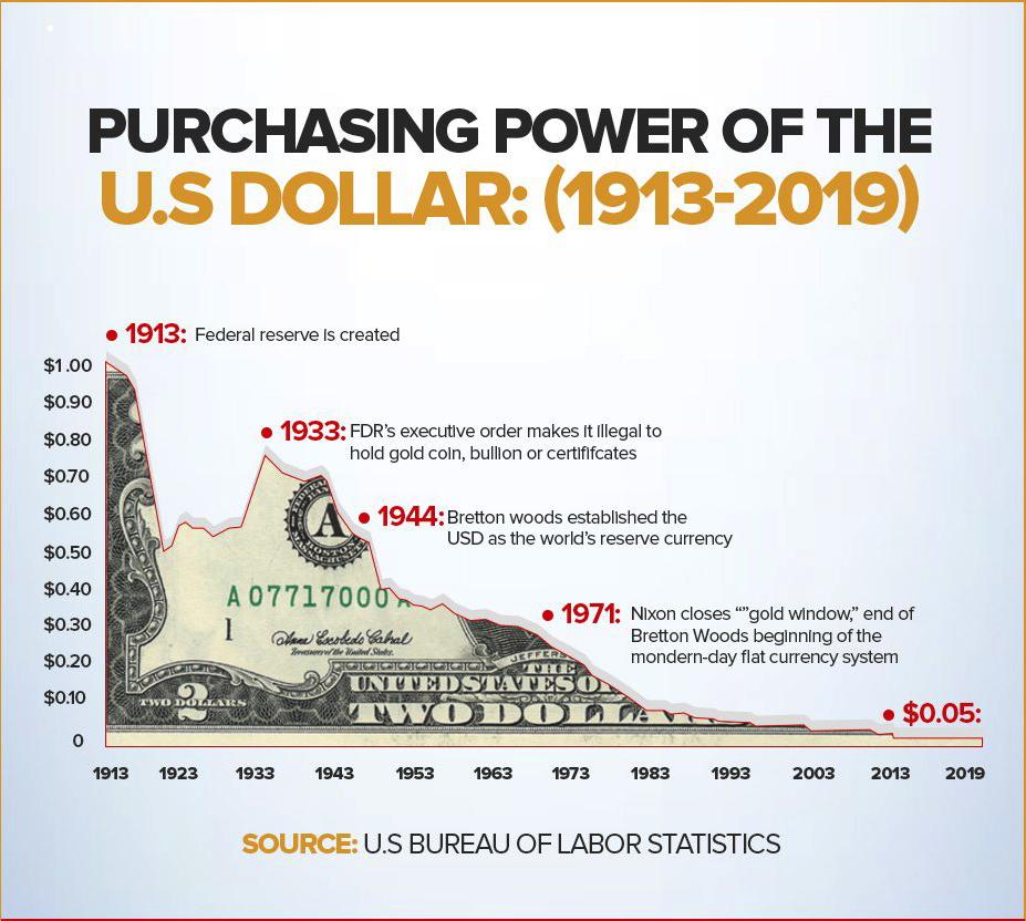 dollar value 2021 03 16