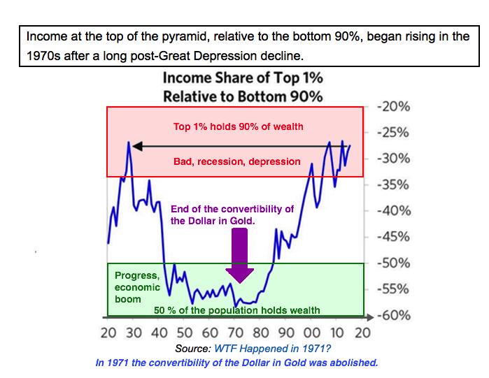 income top verus bottom society 2021 03 27