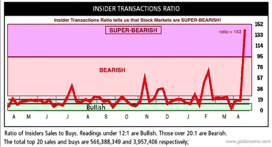 insider traders bull bear ratio 2021 04 29