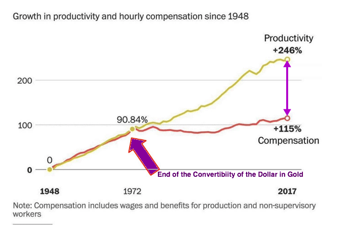 productivity and salaries