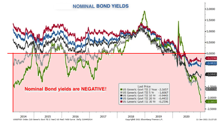 real bond yields 2021 01 25