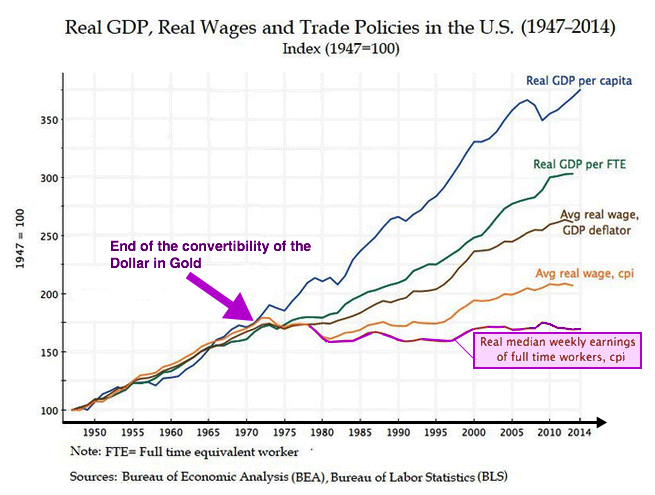 real wages 2
