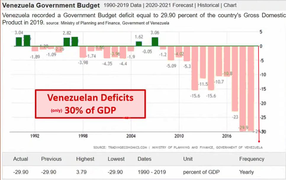 venezuela deficit 2021 03 24
