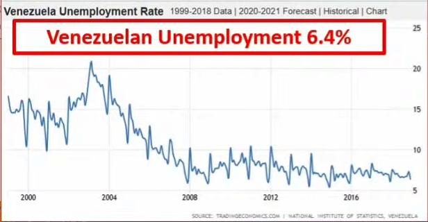 venezuela unemployment 2021 03 24