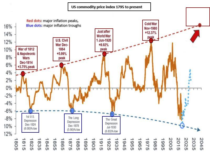war commodities