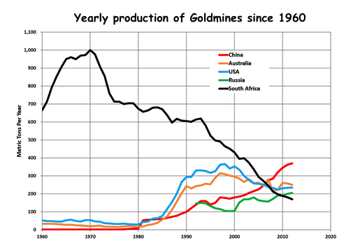 yearly production of goldmines 2021 02 01