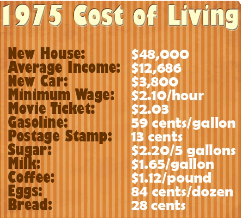 1975 cost of living