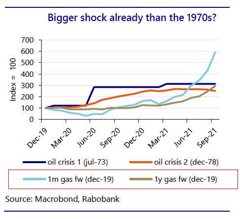 2021 oil shock