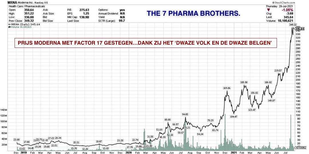 7 Pharma Bros