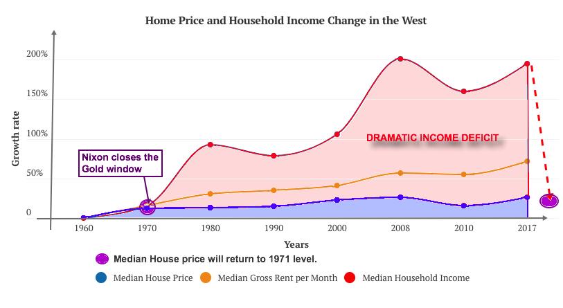Average home price versus income 2021 06 01