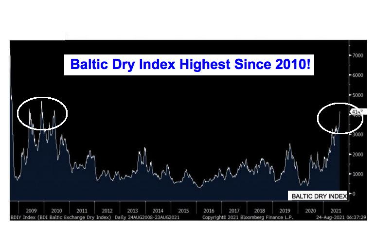 Baltic dry index 2021 08 26