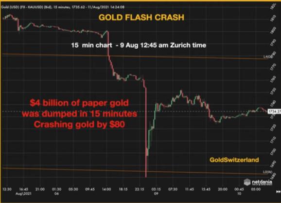 GOLD FLASH Crash 2021 08 08