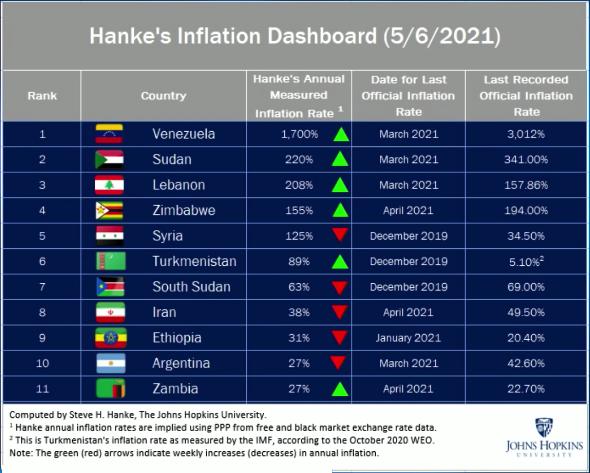 Hankes inflation