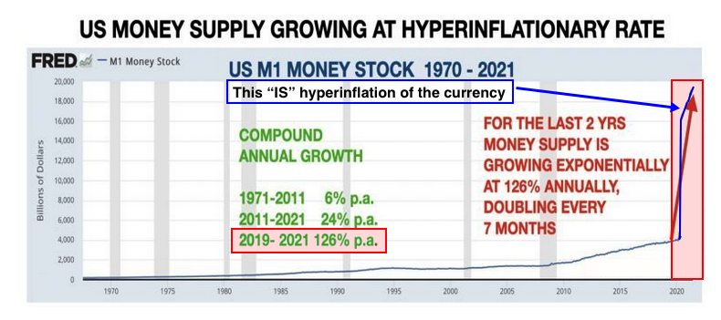 M growth hyperinflationary 2021 08 02