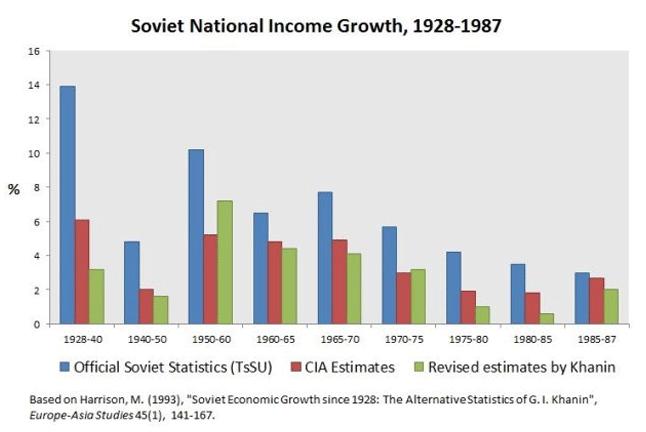 Russian GDP 1989