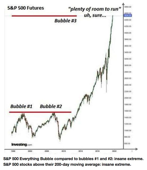 SPX bubble 2021 09 07