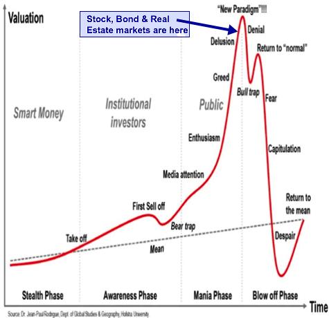 Stock market now