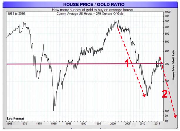 belgium House price vs. gold 2020 02 09