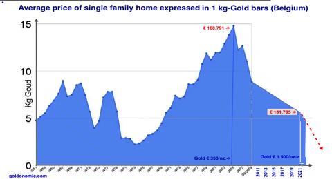euro gold for 1 house 2021 slide