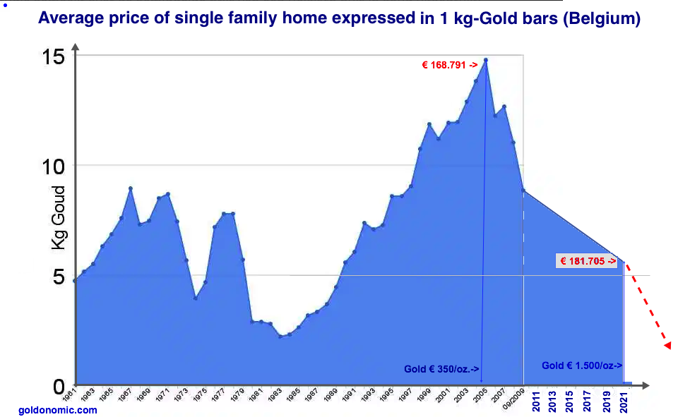 euro gold for 1 house 2022
