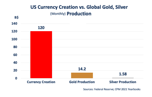 fiat currency vs Au Ag 2021 06 28