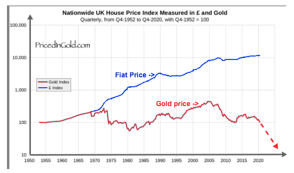 fiat versus real price of a house 2021 06 03