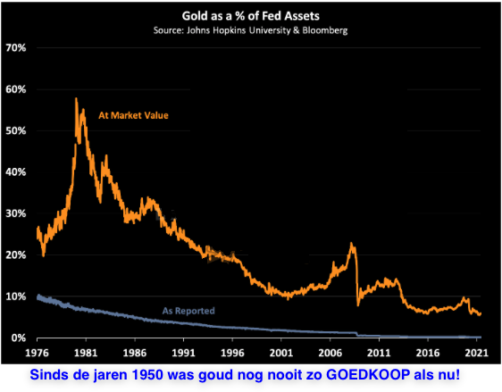 gold cheap 2021