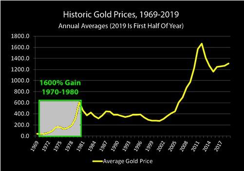 historic gold price