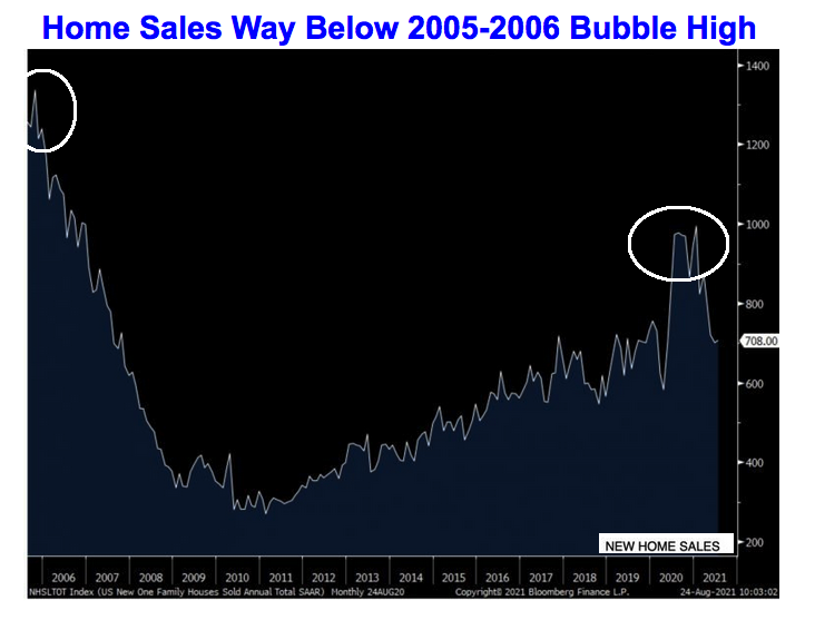 home sales 2021 08 26