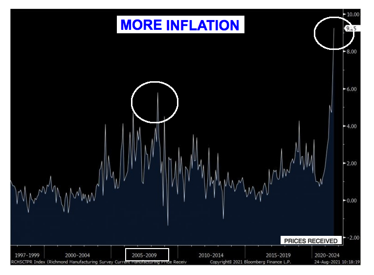 more inflation 2021 08 26