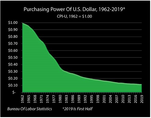 purchasing power dollar 1960 2019