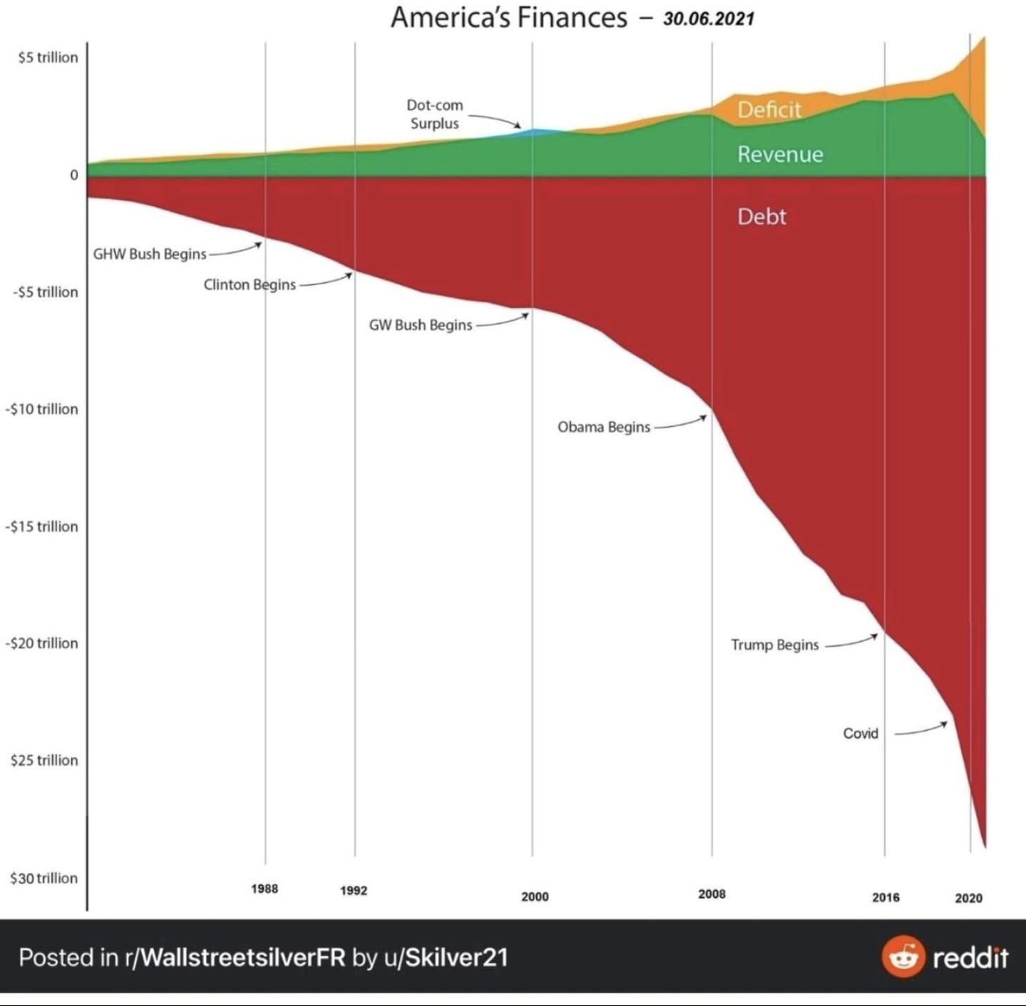 the usa balance 2021