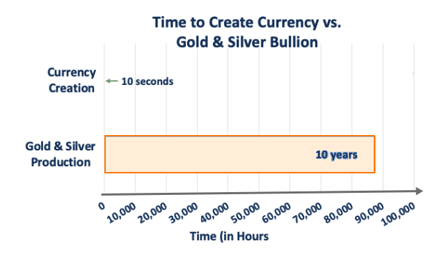 time to create currency vs Au Ag